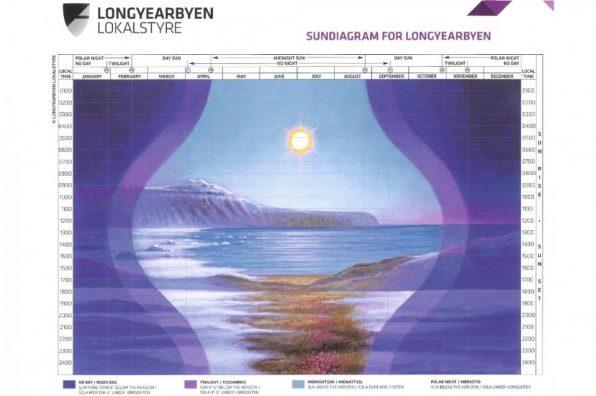 lyr-sundiagram